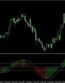 'Индикатор MACD: какие сигналы формируются. Описание индикатора
