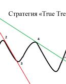 'Торговая стратегия «True Trend» – простой способ определить направление движения цены