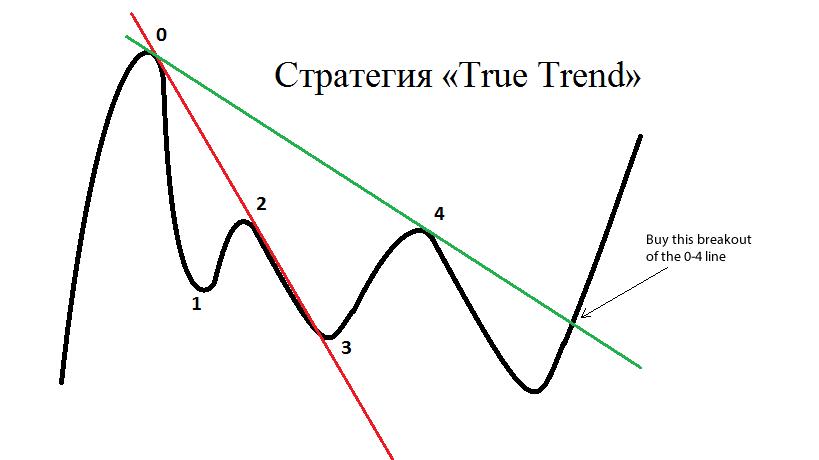 стратегия true trend