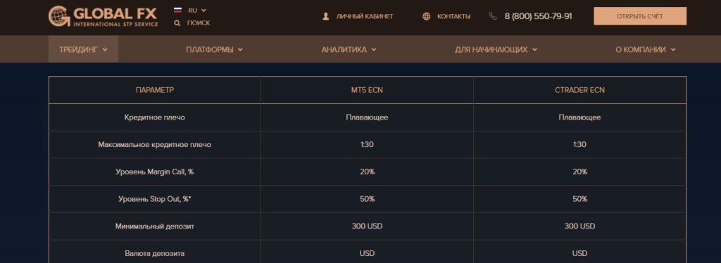 торговые тарифы global fx